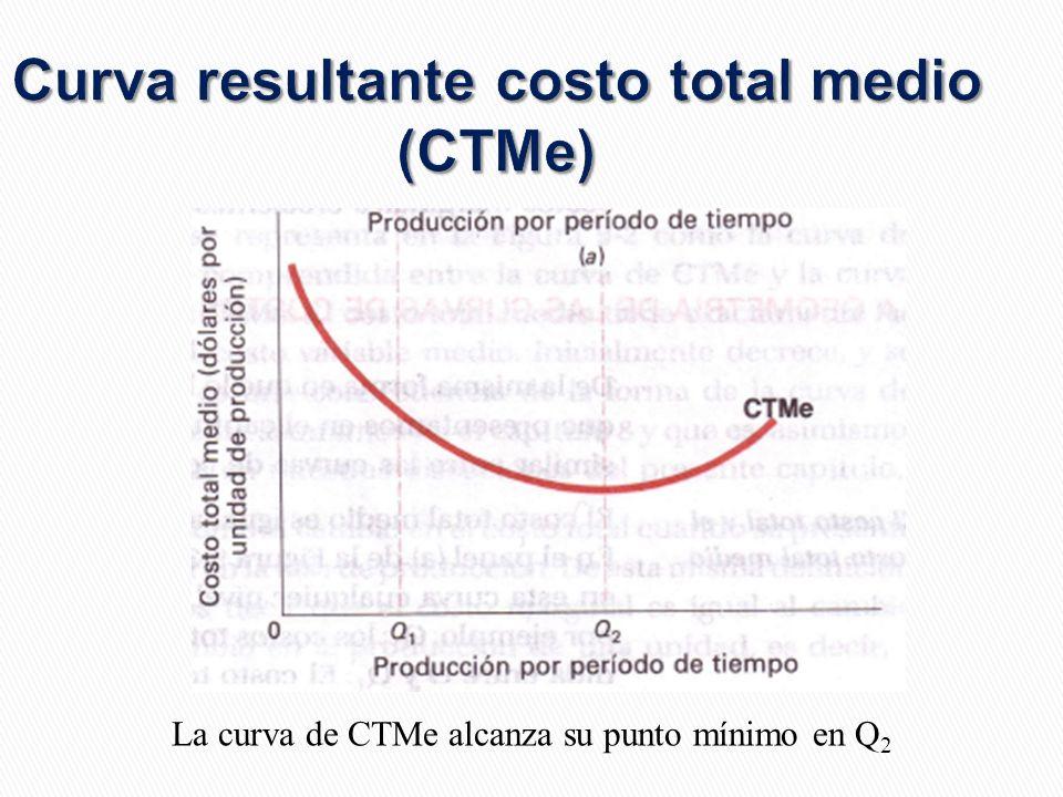 Curva resultante costo total medio (CTMe) La curva de CTMe alcanza su punto mínimo en Q 2