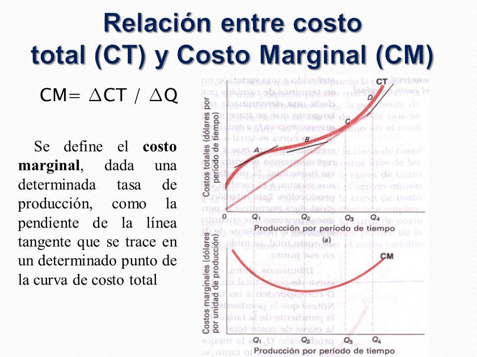 Relación entre costo total (CT) y Costo Marginal (CM) CM= CT / Q Se define el costo marginal, dada una determinada tasa de producción, como la pendiente de la línea tangente que se trace en un determinado punto de la curva de costo total