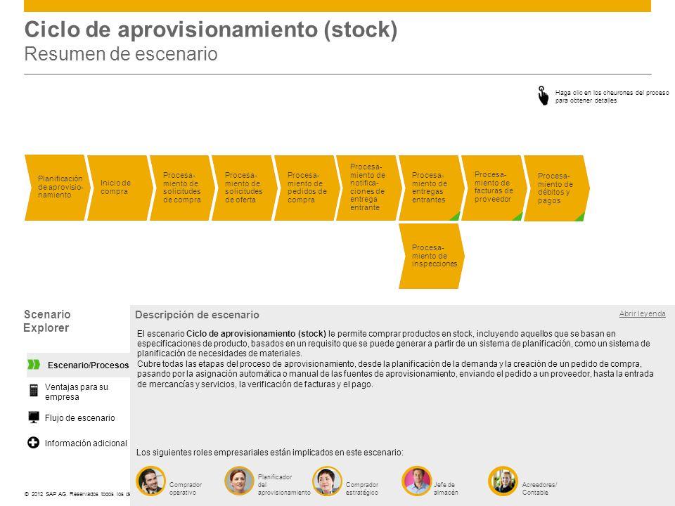 ©© 2012 SAP AG. Reservados todos los derechos. Scenario Explorer Ciclo de aprovisionamiento (stock) Resumen de escenario Procesa- miento de facturas d