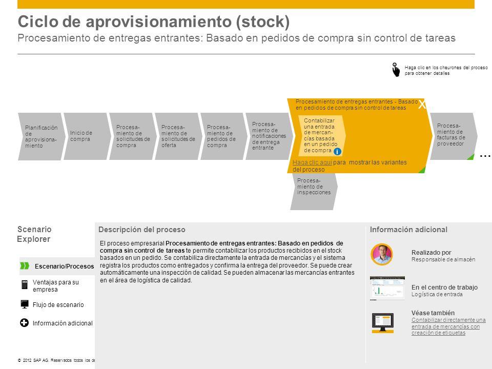 ©© 2012 SAP AG. Reservados todos los derechos. Ciclo de aprovisionamiento (stock) Procesamiento de entregas entrantes: Basado en pedidos de compra sin