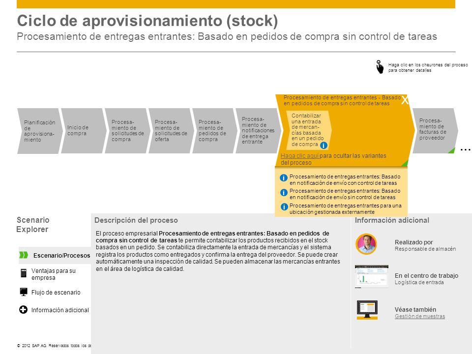 ©© 2012 SAP AG. Reservados todos los derechos. Procesa- miento de inspecciones … Inicio de compra Planificación de aprovisiona- miento Procesa- miento