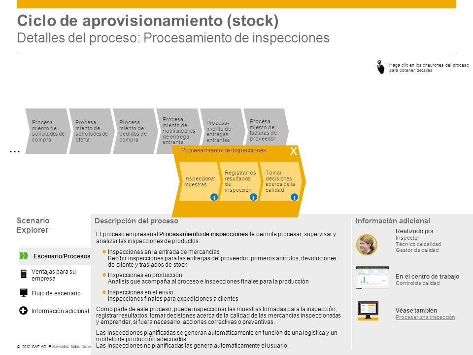 ©© 2012 SAP AG. Reservados todos los derechos. Procesa- miento de entregas entrantes Procesa- miento de facturas de proveedor Procesa- miento de solic