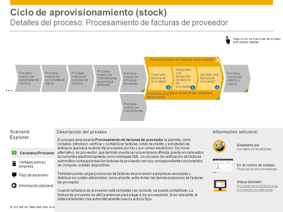 ©© 2012 SAP AG. Reservados todos los derechos. Procesa- miento de inspecciones Ciclo de aprovisionamiento (stock) Detalles del proceso: Procesamiento