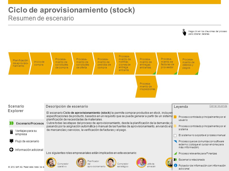 ©© 2012 SAP AG. Reservados todos los derechos. Scenario Explorer Ciclo de aprovisionamiento (stock) Resumen de escenario Abrir leyenda Comprador opera
