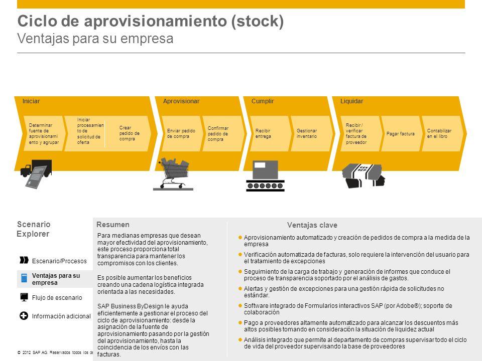 ©© 2012 SAP AG. Reservados todos los derechos. LiquidarIniciarAprovisionar Enviar pedido de compra Confirmar pedido de compra Determinar fuente de apr