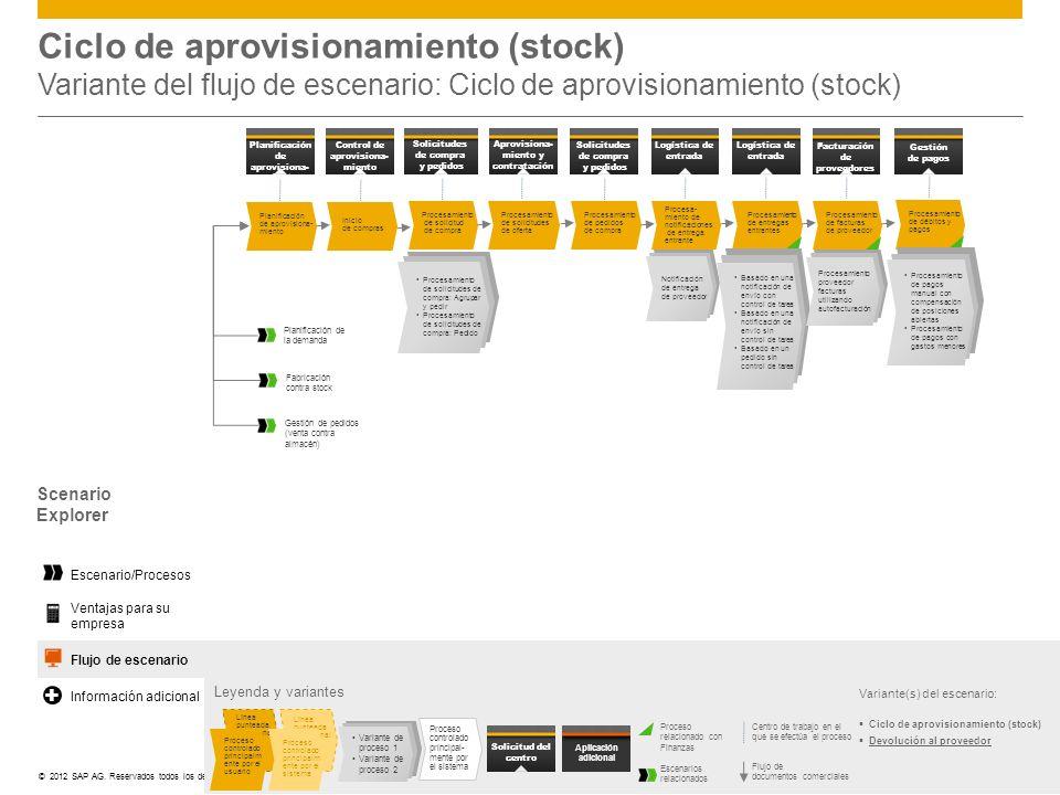 ©© 2012 SAP AG. Reservados todos los derechos. Ciclo de aprovisionamiento (stock) Variante del flujo de escenario: Ciclo de aprovisionamiento (stock)