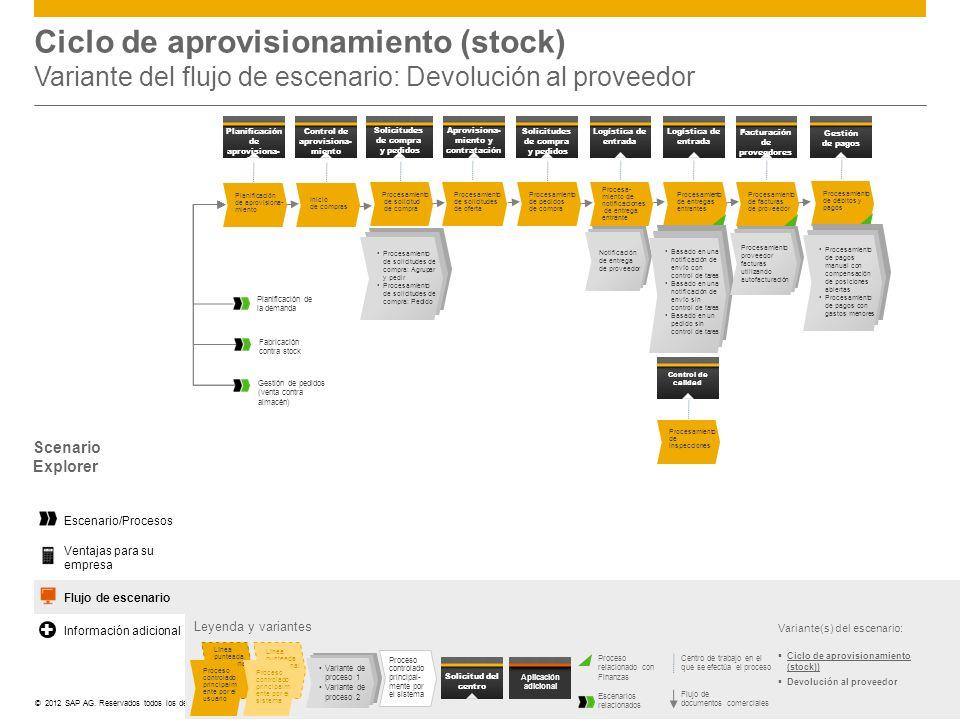 ©© 2012 SAP AG. Reservados todos los derechos. Ciclo de aprovisionamiento (stock) Variante del flujo de escenario: Devolución al proveedor Leyenda y v