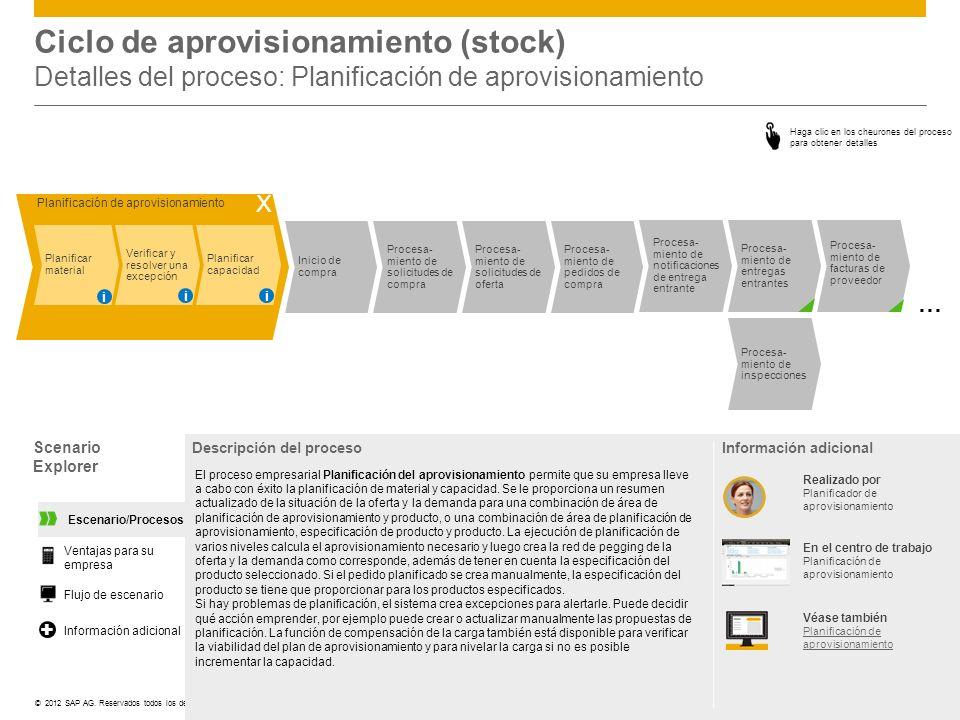 ©© 2012 SAP AG. Reservados todos los derechos. Ciclo de aprovisionamiento (stock) Detalles del proceso: Planificación de aprovisionamiento Scenario Ex