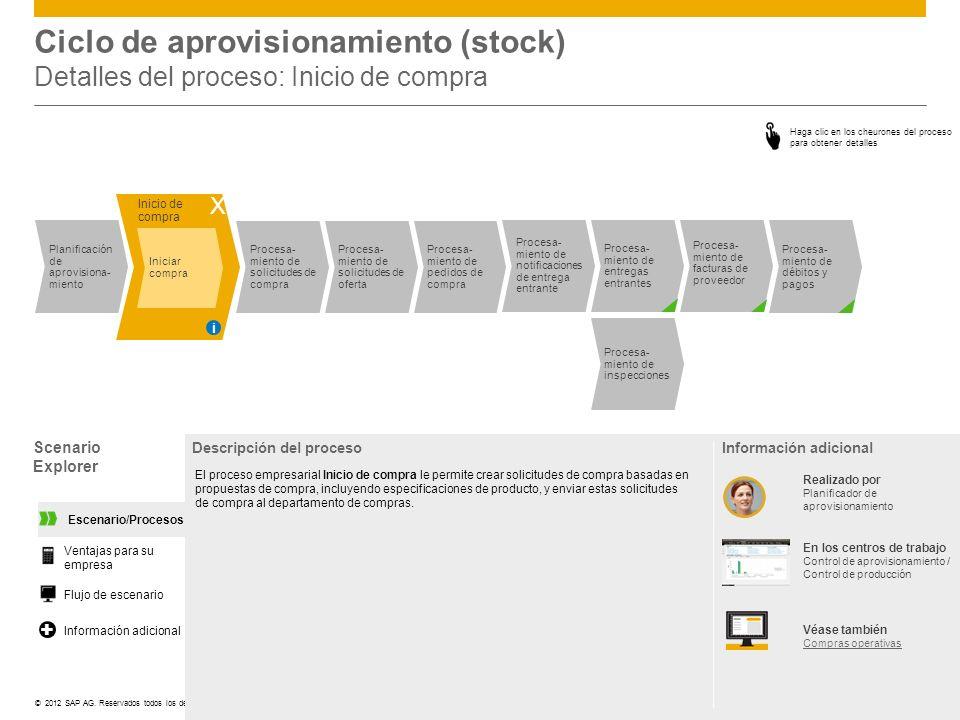 ©© 2012 SAP AG. Reservados todos los derechos. Ciclo de aprovisionamiento (stock) Detalles del proceso: Inicio de compra Scenario Explorer Descripción