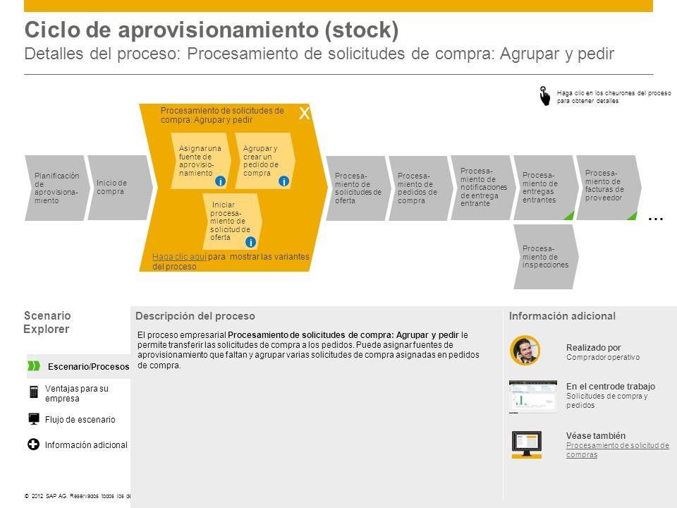 ©© 2012 SAP AG. Reservados todos los derechos. Scenario Explorer Descripción del proceso El proceso empresarial Procesamiento de solicitudes de compra