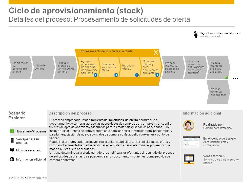 ©© 2012 SAP AG. Reservados todos los derechos. Ciclo de aprovisionamiento (stock) Detalles del proceso: Procesamiento de solicitudes de oferta Scenari