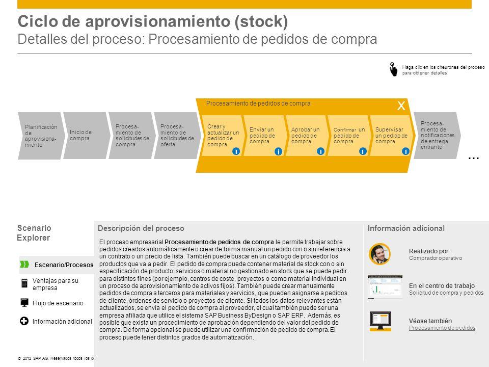 ©© 2012 SAP AG. Reservados todos los derechos. Ciclo de aprovisionamiento (stock) Detalles del proceso: Procesamiento de pedidos de compra Scenario Ex