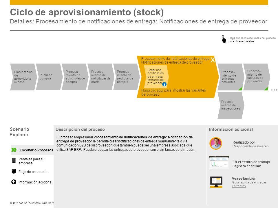 ©© 2012 SAP AG. Reservados todos los derechos. Ciclo de aprovisionamiento (stock) Detalles: Procesamiento de notificaciones de entrega: Notificaciones