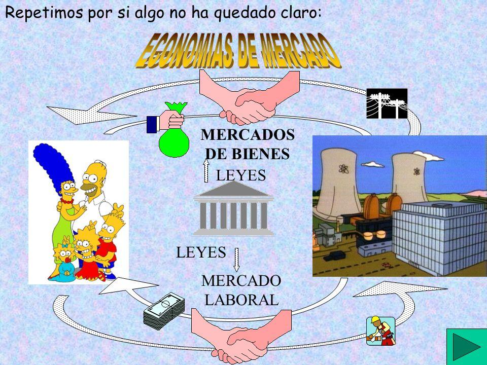 Repetimos por si algo no ha quedado claro: LEYES MERCADOS DE BIENES MERCADO LABORAL Inversión en Capital