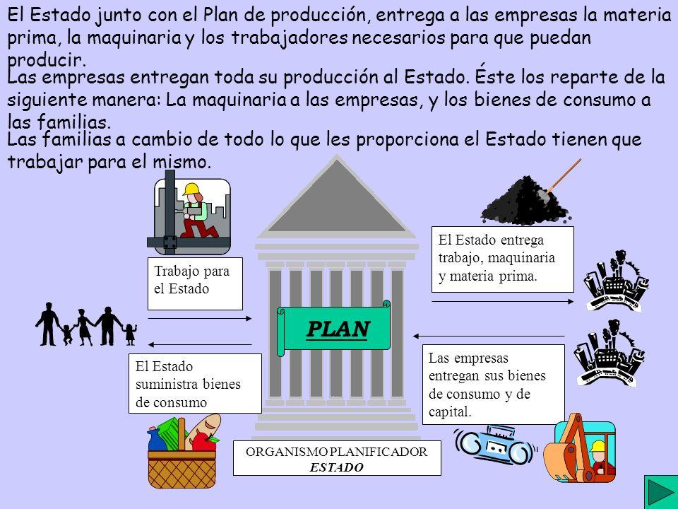 El Estado junto con el Plan de producción, entrega a las empresas la materia prima, la maquinaria y los trabajadores necesarios para que puedan producir.