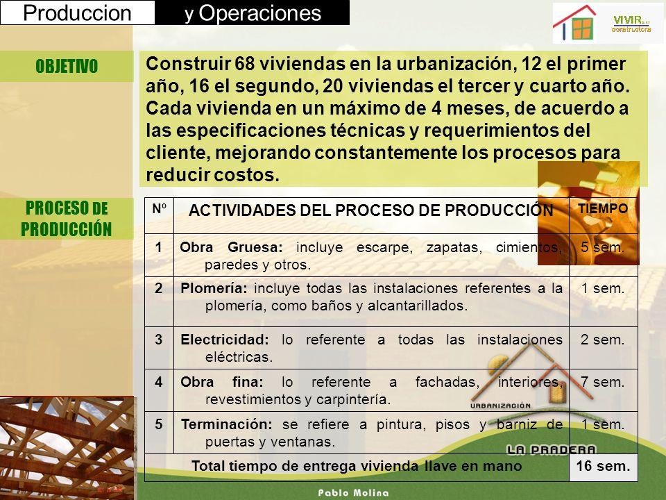 Produccion y Operaciones OBJETIVO PROCESO DE PRODUCCIÓN Construir 68 viviendas en la urbanización, 12 el primer año, 16 el segundo, 20 viviendas el te