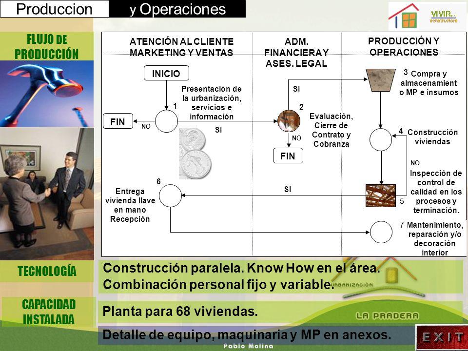 Produccion y Operaciones TECNOLOGÍA FLUJO DE PRODUCCIÓN Construcción paralela. Know How en el área. Combinación personal fijo y variable. CAPACIDAD IN