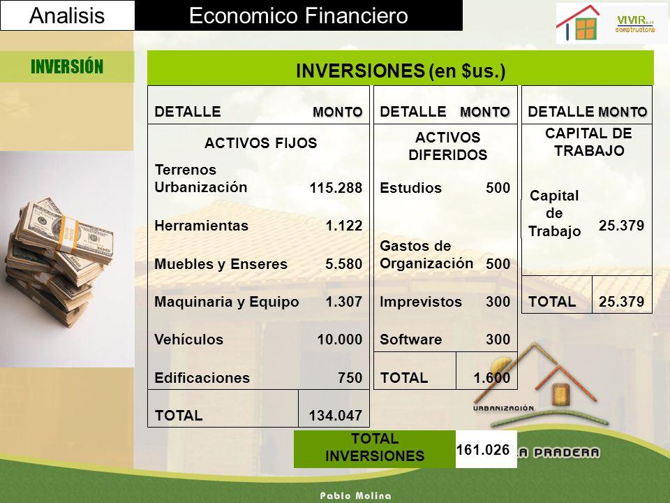 AnalisisEconomico Financiero INVERSIÓN 161.026 TOTAL INVERSIONES INVERSIONES (en $us.) 25.379TOTAL 25.379 Capital de Trabajo MONTO DETALLE CAPITAL DE