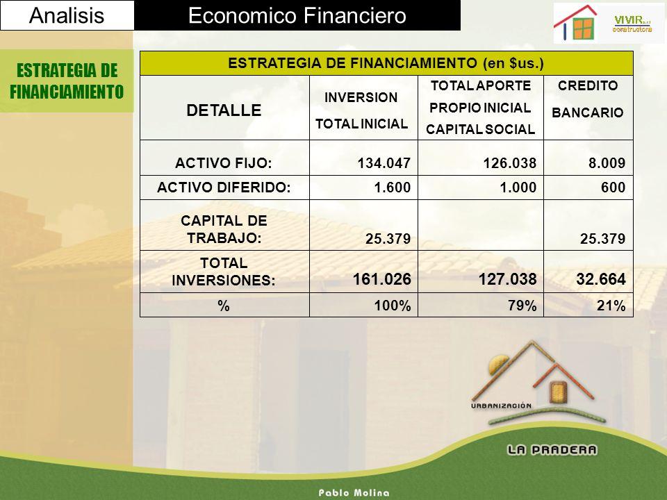 AnalisisEconomico Financiero ESTRATEGIA DE FINANCIAMIENTO 21%79%100% 32.664127.038161.026 TOTAL INVERSIONES: 25.379 CAPITAL DE TRABAJO: 6001.0001.600A