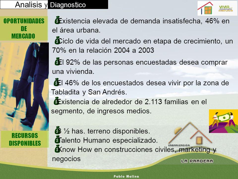 Analisis yDiagnos t ico OPORTUNIDADES DE MERCADO Existencia elevada de demanda insatisfecha, 46% en el área urbana. Ciclo de vida del mercado en etapa
