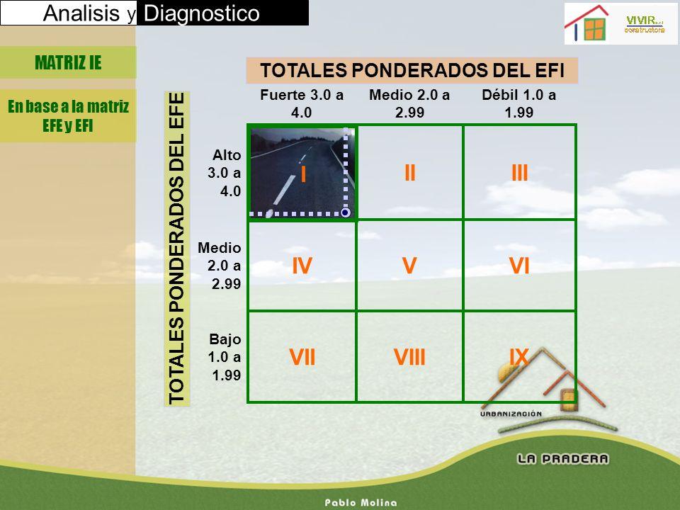 Analisis y Diagnostico MATRIZ IE En base a la matriz EFE y EFI I IXVIIIVII Bajo 1.0 a 1.99 VIV IV Medio 2.0 a 2.99 IIIII Alto 3.0 a 4.0 Débil 1.0 a 1.