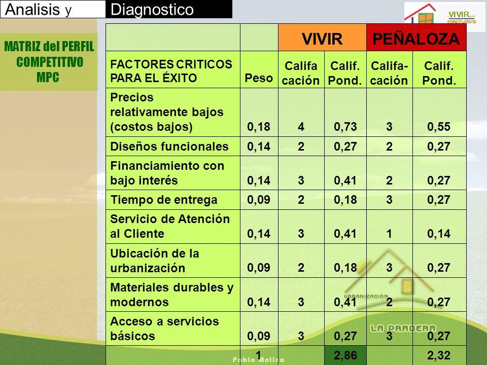 Analisis y Diagnostico MATRIZ del PERFIL COMPETITIVO MPC 2,32 2,86 1 0,273 30,09 Acceso a servicios básicos 0,2720,4130,14 Materiales durables y moder