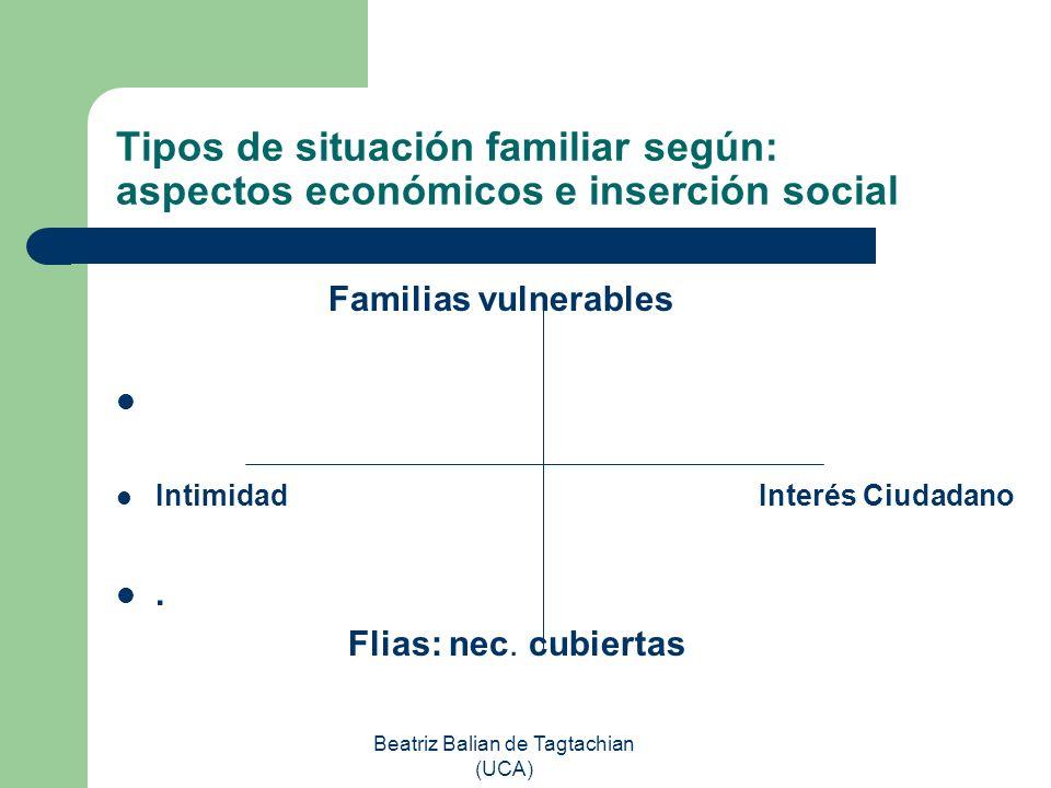 Beatriz Balian de Tagtachian (UCA) Tipos de situación familiar según: aspectos económicos e inserción social Familias vulnerables Intimidad Interés Ci