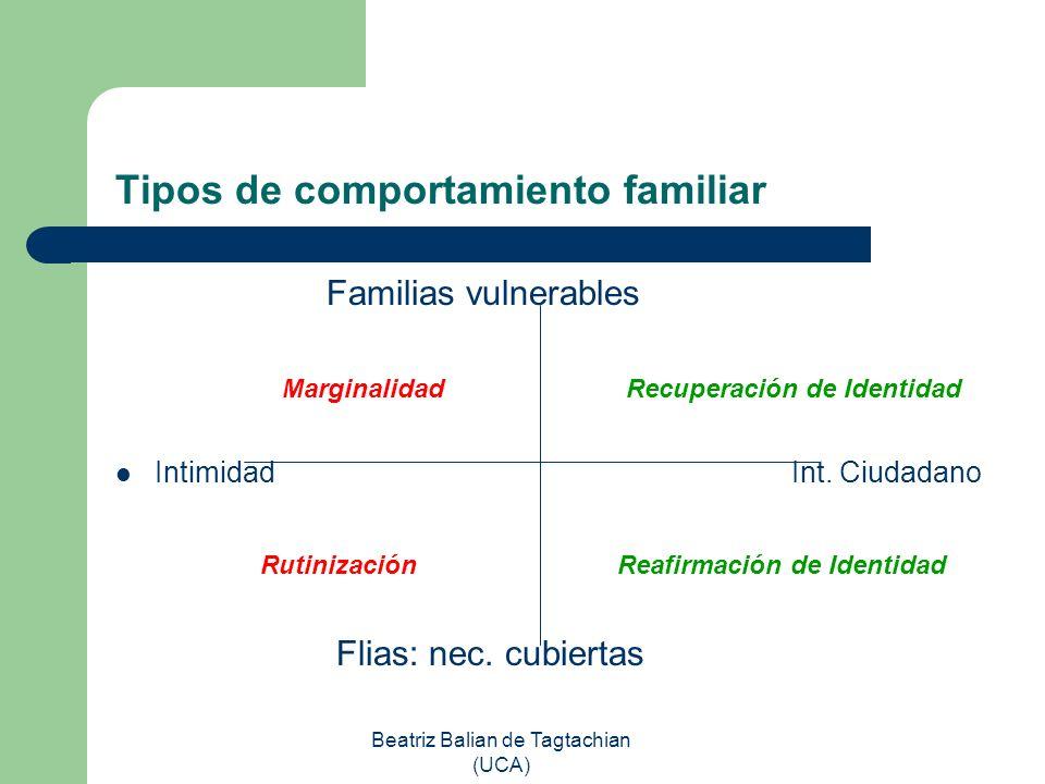 Beatriz Balian de Tagtachian (UCA) Tipos de comportamiento familiar Familias vulnerables Marginalidad Recuperación de Identidad Intimidad Int. Ciudada