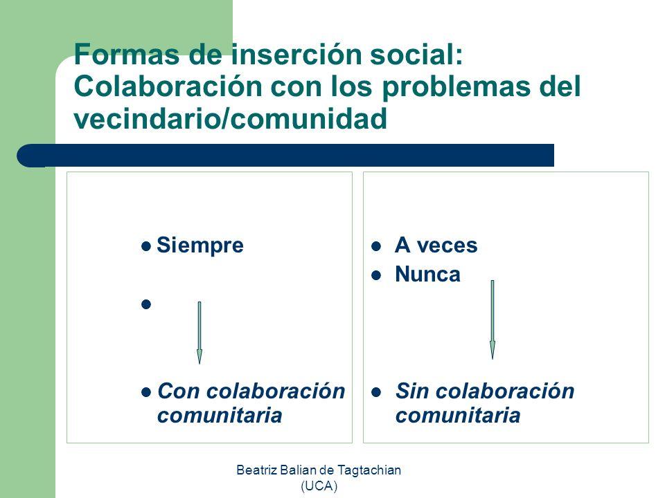 Beatriz Balian de Tagtachian (UCA) Formas de inserción social: Colaboración con los problemas del vecindario/comunidad Siempre Con colaboración comuni