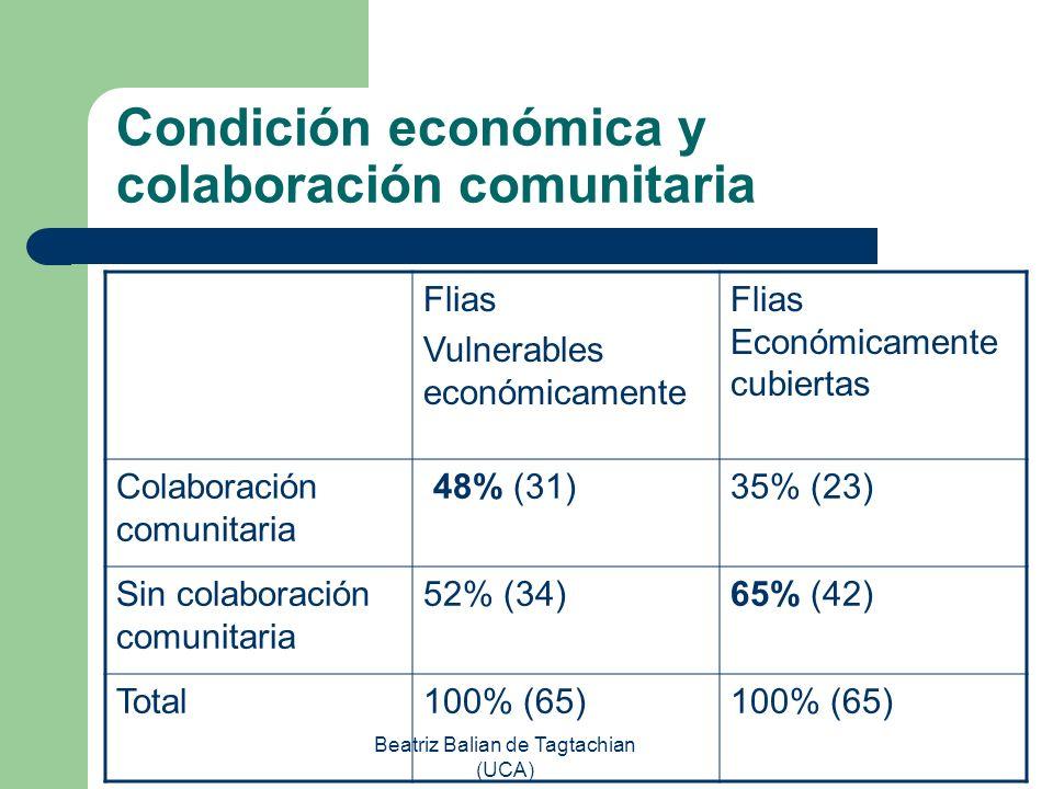 Beatriz Balian de Tagtachian (UCA) Condición económica y colaboración comunitaria Flias Vulnerables económicamente Flias Económicamente cubiertas Cola