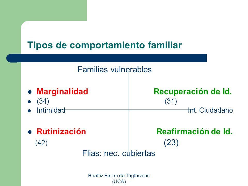 Beatriz Balian de Tagtachian (UCA) Tipos de comportamiento familiar Familias vulnerables Marginalidad Recuperación de Id. (34) (31) Intimidad Int. Ciu