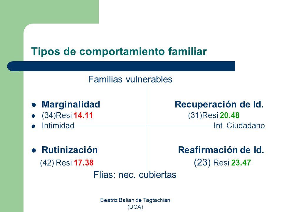 Beatriz Balian de Tagtachian (UCA) Tipos de comportamiento familiar Familias vulnerables Marginalidad Recuperación de Id. (34)Resi 14.11 (31)Resi 20.4