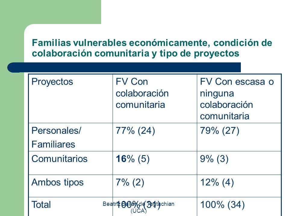 Beatriz Balian de Tagtachian (UCA) Familias vulnerables económicamente, condición de colaboración comunitaria y tipo de proyectos ProyectosFV Con cola