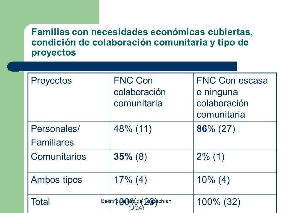 Beatriz Balian de Tagtachian (UCA) Familias con necesidades económicas cubiertas, condición de colaboración comunitaria y tipo de proyectos ProyectosF