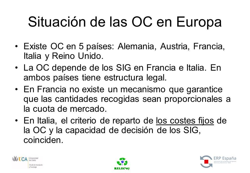 RELEC07 Situación de las OC en Europa Existe OC en 5 países: Alemania, Austria, Francia, Italia y Reino Unido.