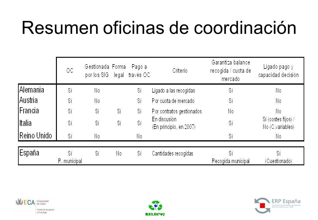 RELEC07 Resumen oficinas de coordinación