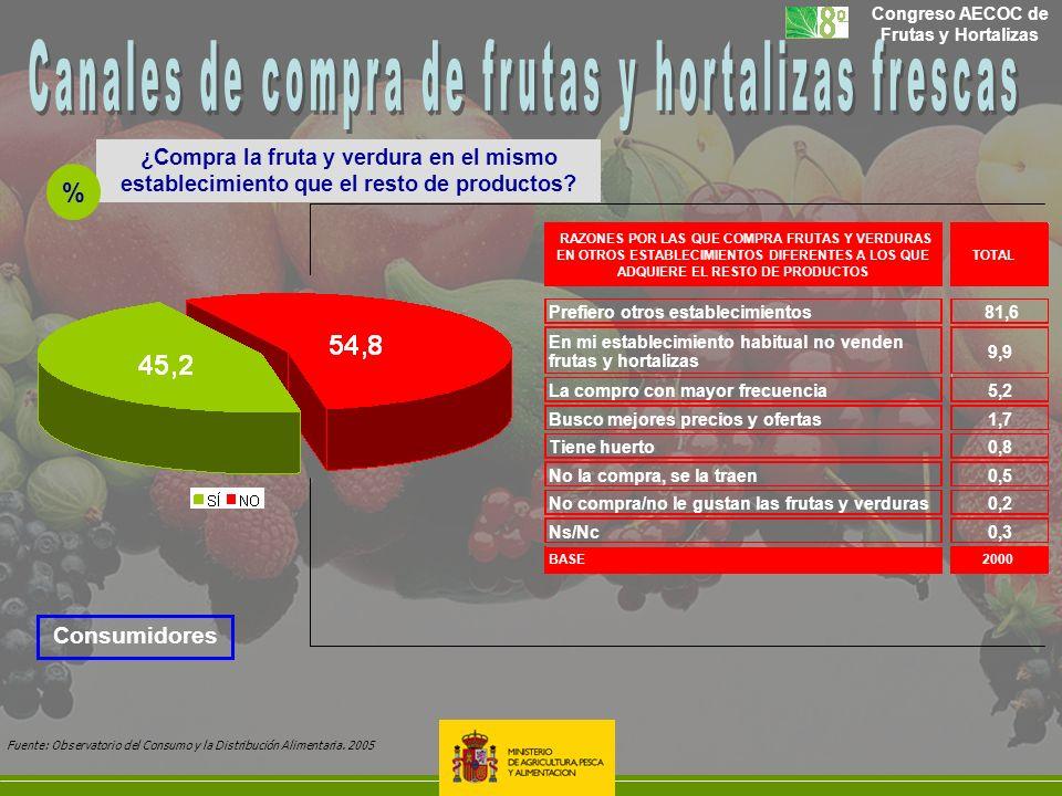 Congreso AECOC de Frutas y Hortalizas ¿Compra la fruta y verdura en el mismo establecimiento que el resto de productos? % RAZONES POR LAS QUE COMPRA F