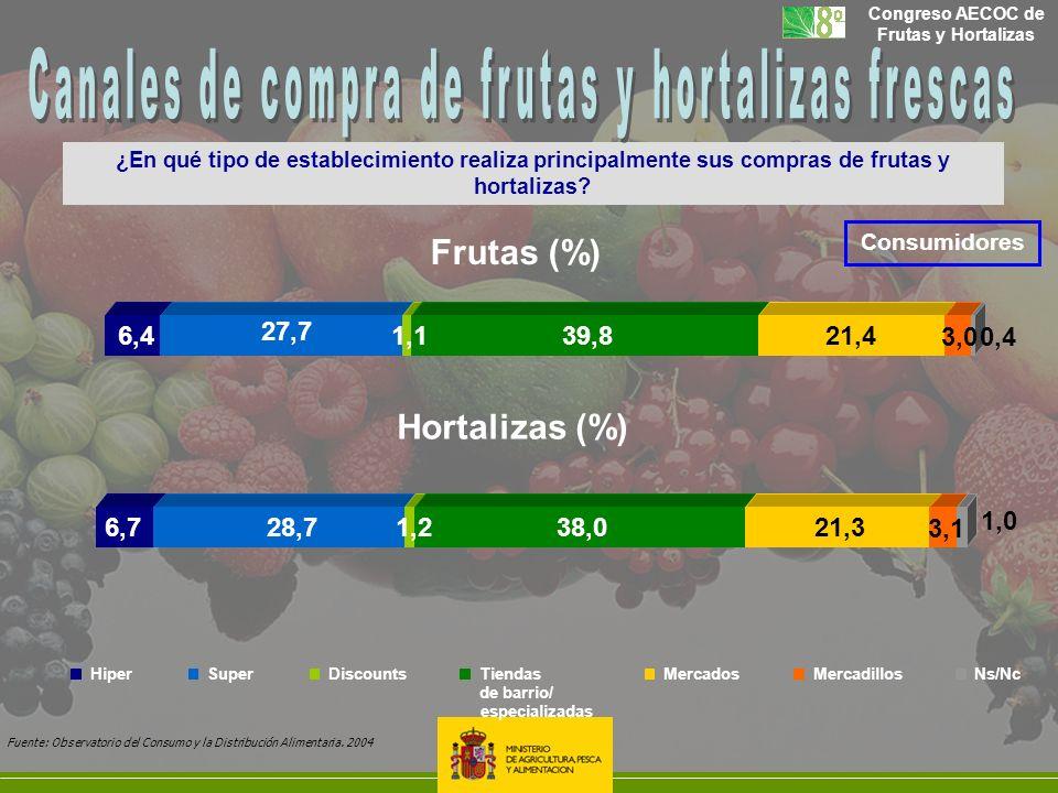Congreso AECOC de Frutas y Hortalizas 6,728,71,238,021,3 3,1 1,0 6,4 27,7 1,139,821,4 3,00,4 Hortalizas (%) Frutas (%) especializadas HiperSuperDiscou