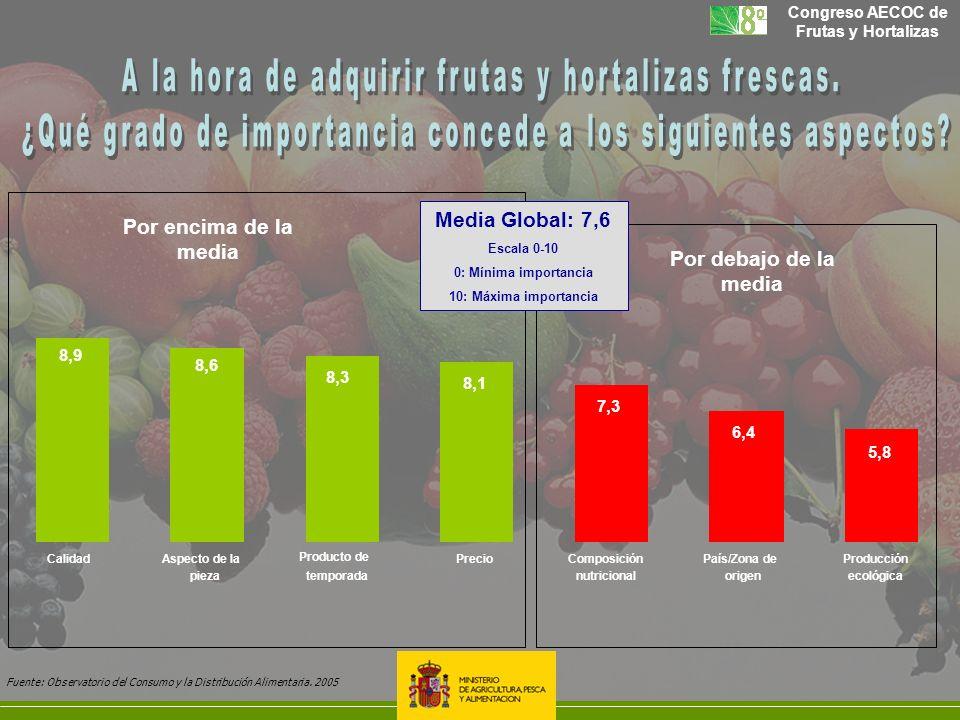 Congreso AECOC de Frutas y Hortalizas Por encima de la media Por debajo de la media 8,9 8,6 8,3 8,1 7,3 6,4 5,8 CalidadAspecto de la pieza Producto de