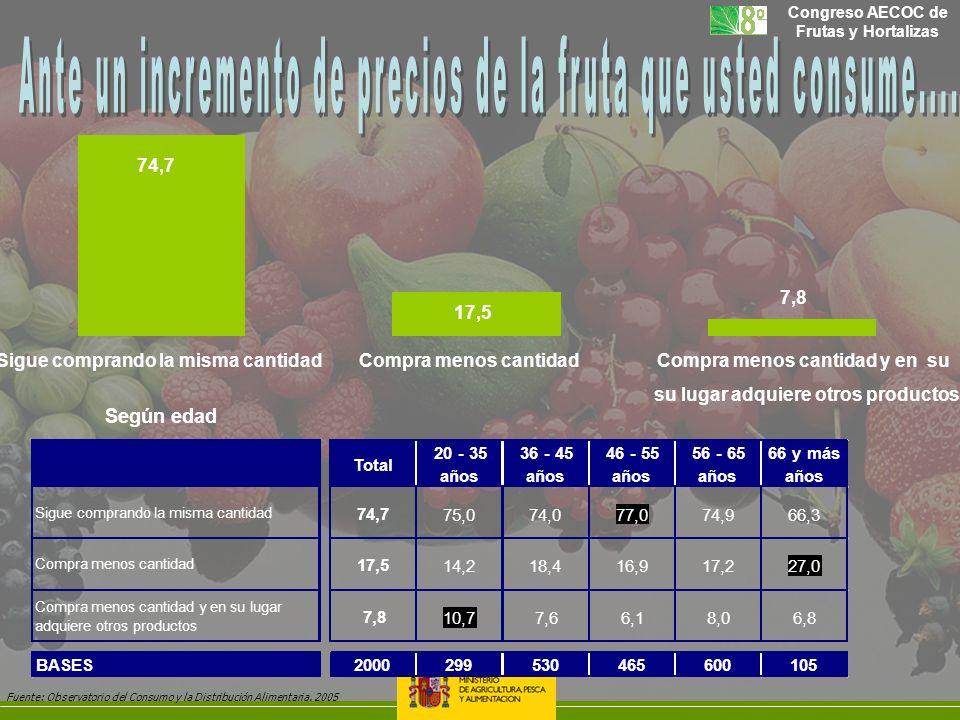 Congreso AECOC de Frutas y Hortalizas 7,8 Sigue comprando la misma cantidadCompra menos cantidadCompra menos cantidad y en su su lugar adquiere otros