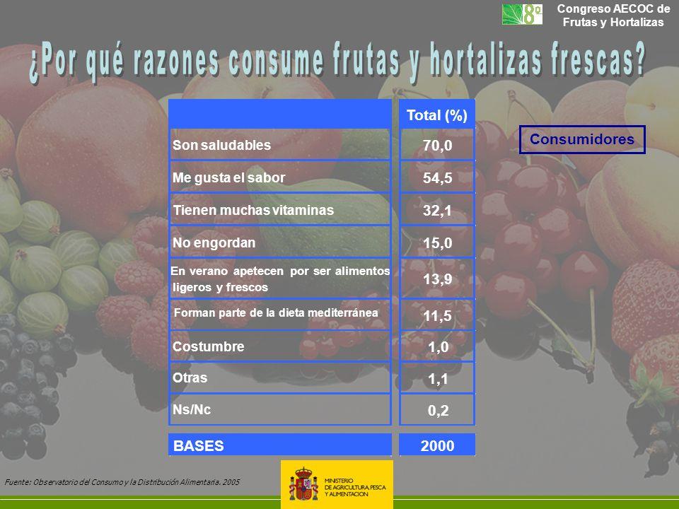 Total (%) Son saludables 70,0 Me gusta el sabor 54,5 Tienen muchas vitaminas 32,1 No engordan 15,0 En verano apetecen por ser alimentos ligeros y fres