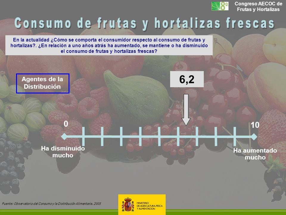 Congreso AECOC de Frutas y Hortalizas En la actualidad ¿Cómo se comporta el consumidor respecto al consumo de frutas y hortalizas?. ¿En relación a uno
