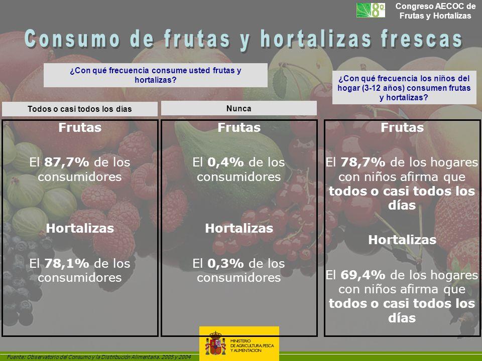 Congreso AECOC de Frutas y Hortalizas ¿Con qué frecuencia consume usted frutas y hortalizas? ¿Con qué frecuencia los niños del hogar (3-12 años) consu