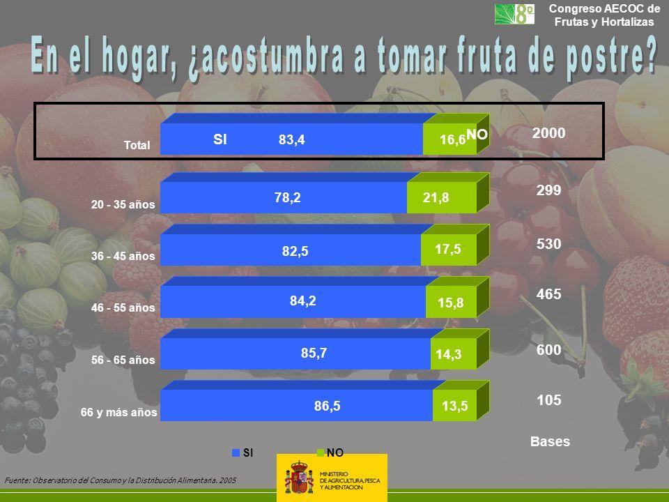 Congreso AECOC de Frutas y Hortalizas 2000 Bases 83,416,6 Total 600 105 299 530 465 86,513,5 85,7 14,3 84,2 15,8 82,5 17,5 78,221,8 66 y más años 56 -