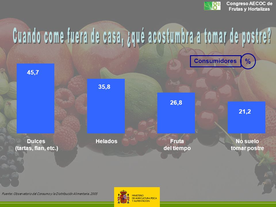 Congreso AECOC de Frutas y Hortalizas 45,7 35,8 26,8 21,2 Dulces (tartas, flan, etc.) HeladosFruta del tiempo No suelo tomar postre Fuente: Observator