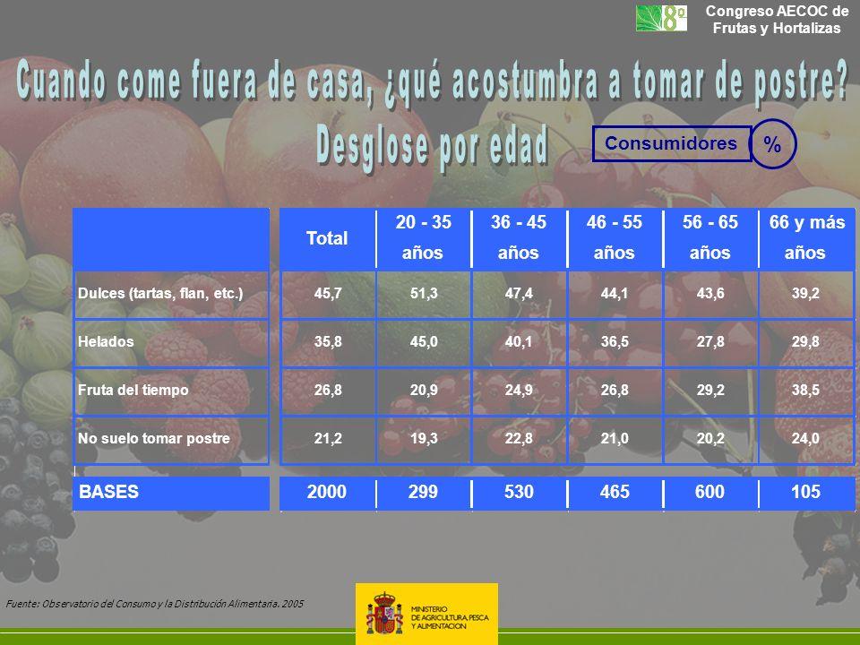 Congreso AECOC de Frutas y Hortalizas Total 20 - 35 años 36 - 45 años 46 - 55 años 56 - 65 años 66 y más años Dulces (tartas, flan, etc.)45,751,347,44