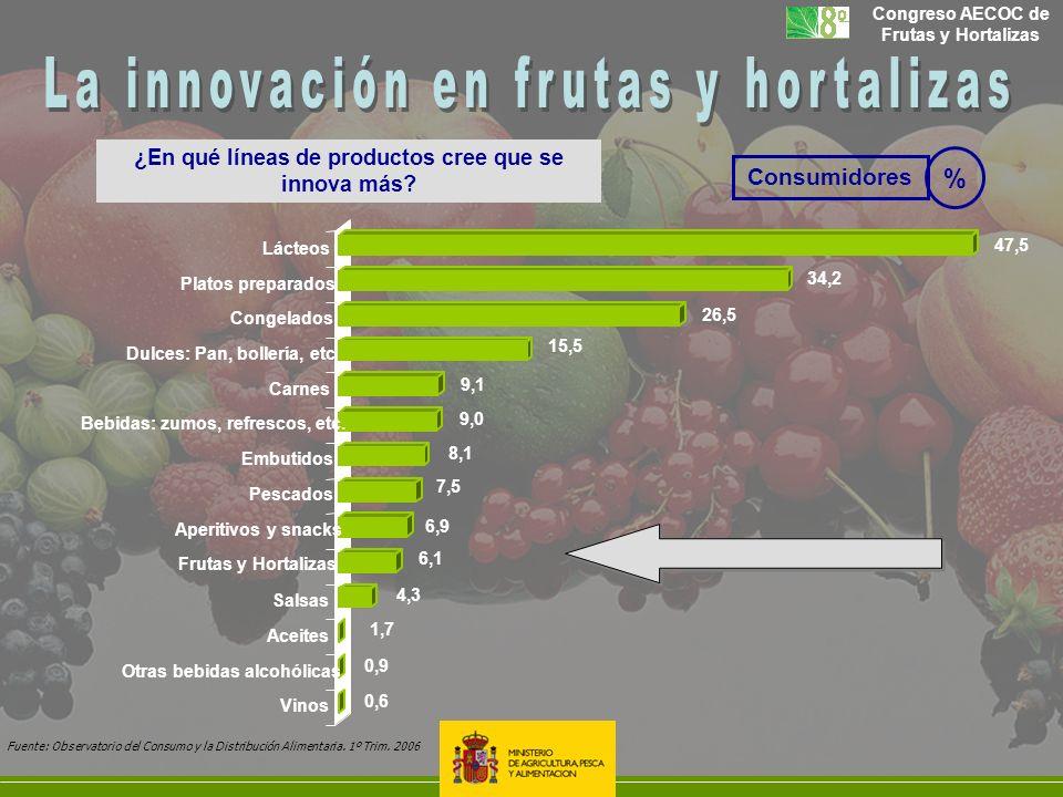 Consumidores ¿En qué líneas de productos cree que se innova más? % 0,6 0,9 1,7 4,3 6,1 6,9 7,5 8,1 9,0 9,1 15,5 26,5 34,2 47,5 Vinos Otras bebidas alc