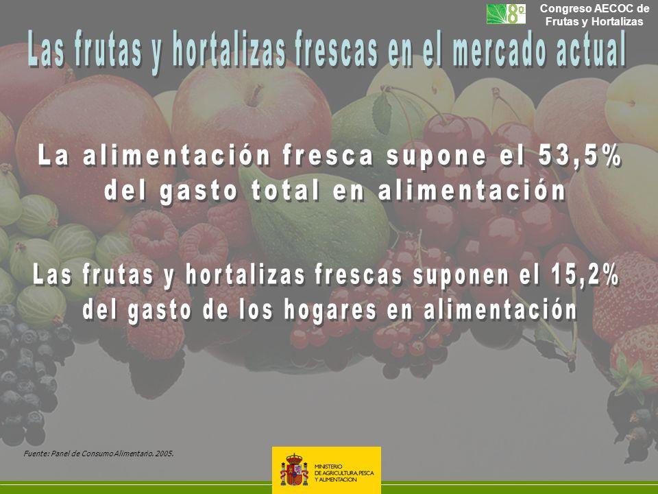 Fuente: Panel de Consumo Alimentario. 2005.