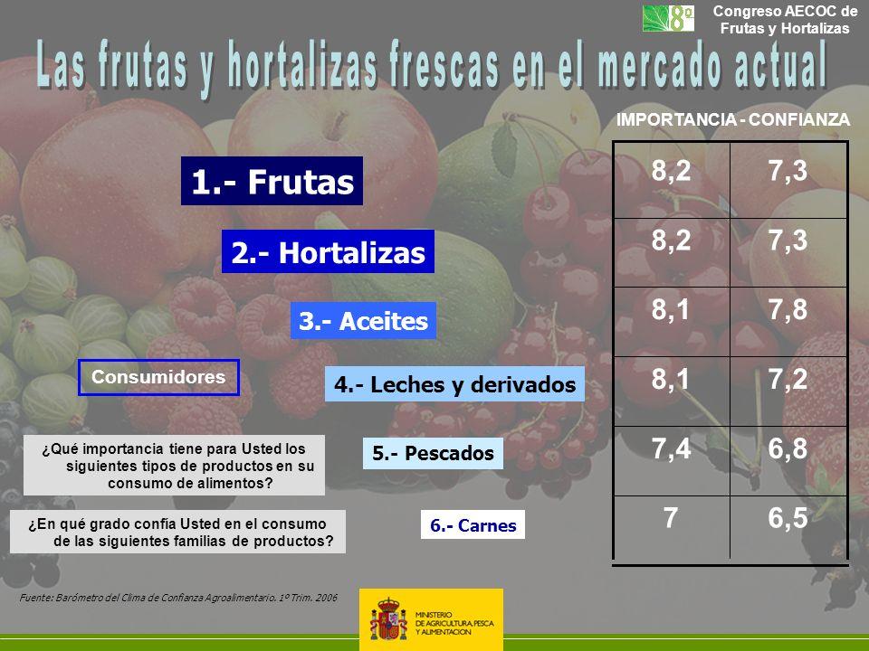 Congreso AECOC de Frutas y Hortalizas 1.- Frutas 2.- Hortalizas 3.- Aceites 4.- Leches y derivados 5.- Pescados 6.- Carnes 6,57 6,87,4 7,28,1 7,88,1 7