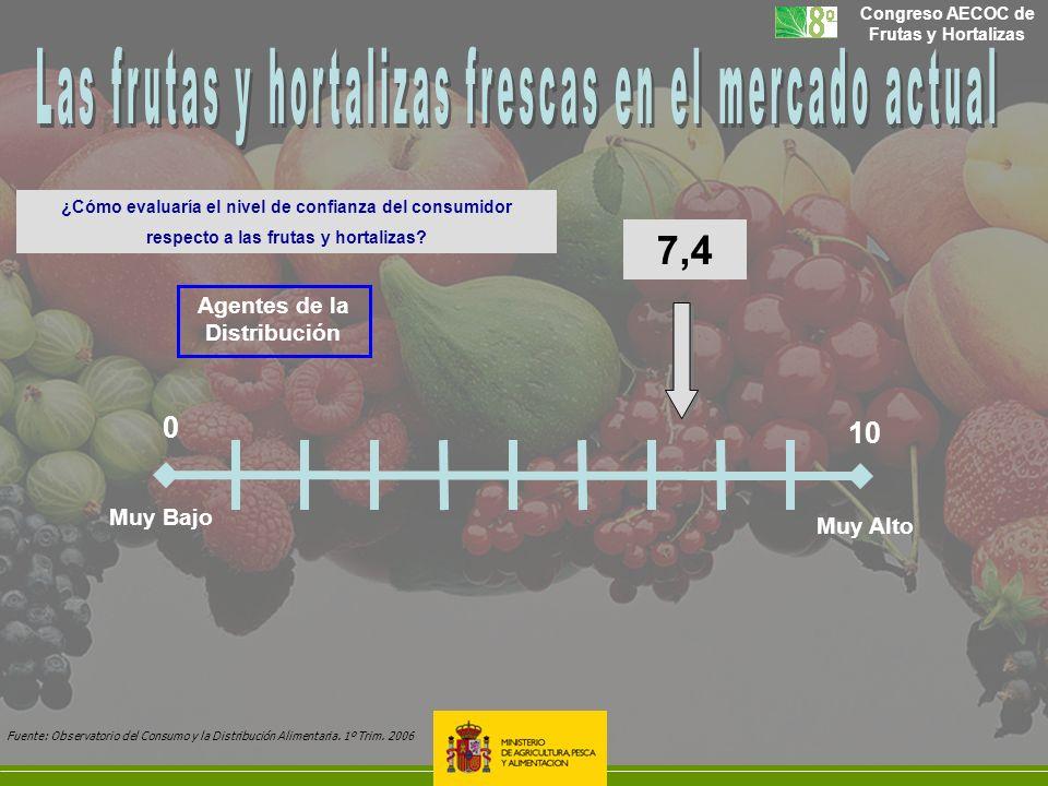 Congreso AECOC de Frutas y Hortalizas Agentes de la Distribución 7,4 0 10 Muy Alto Muy Bajo Fuente: Observatorio del Consumo y la Distribución Aliment
